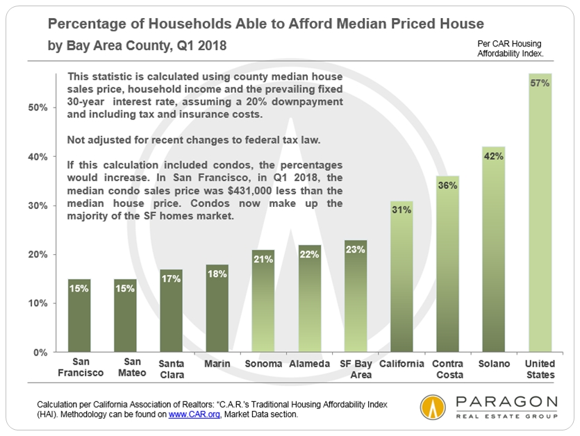 Bay Area housing affordability percentages