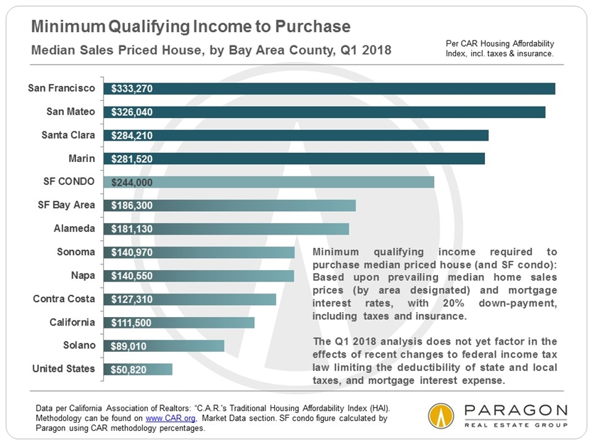 Bay Area Income required to buy home