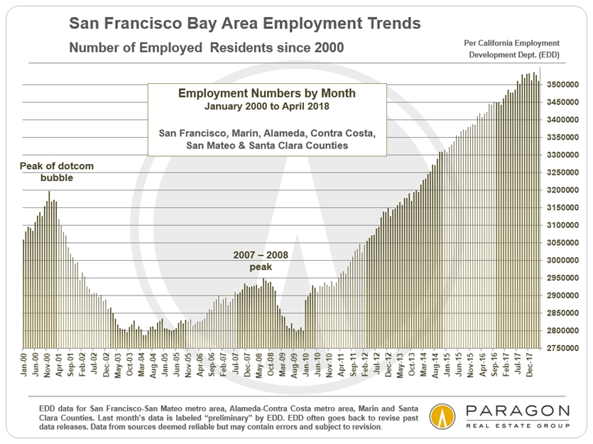 Bay Area employment trends