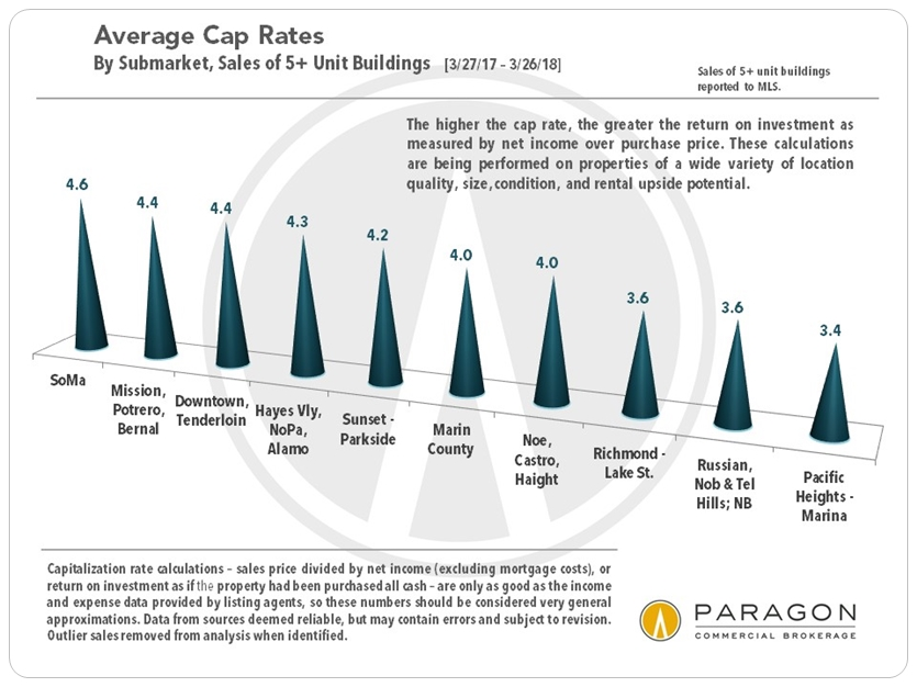 San Francisco Cap Rates