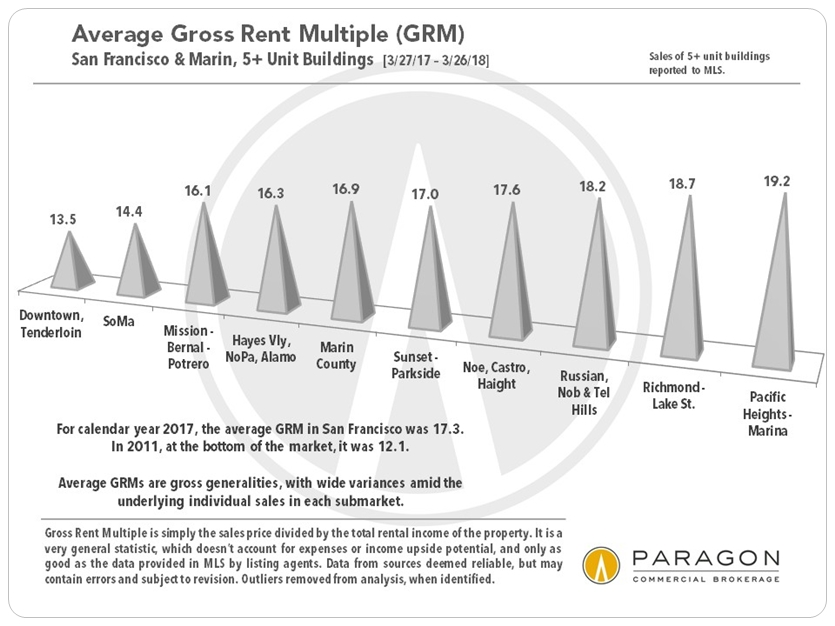 San Francisco Gross Rent Multiples