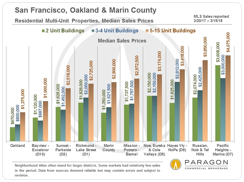 San Francisco Multi-Unit Median Prices
