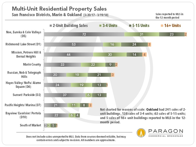 SF Apartment Bldg Sales by Neighborhood
