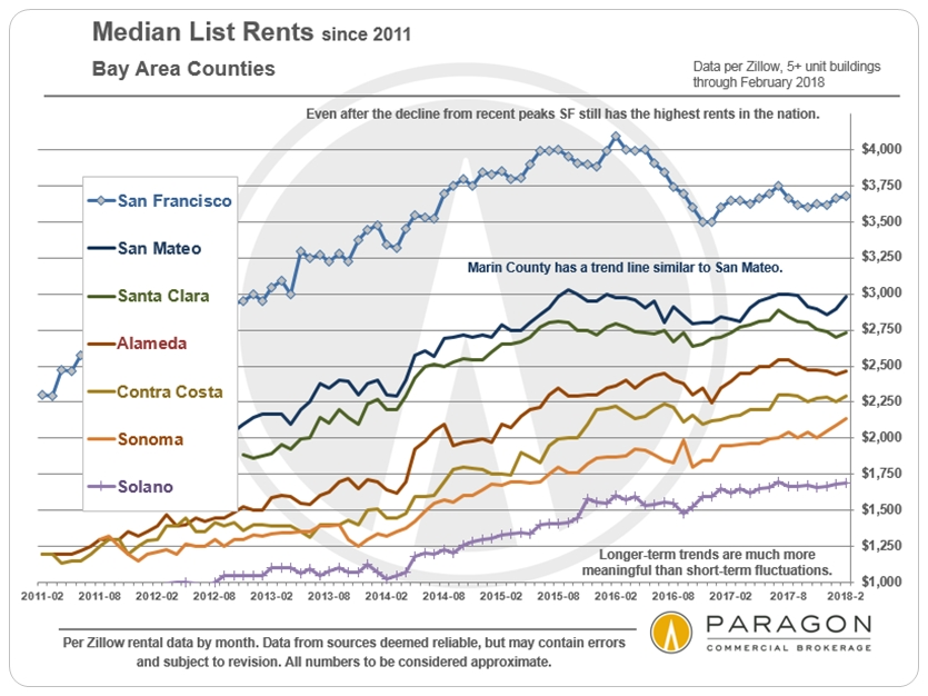 Bay Area Rents by County