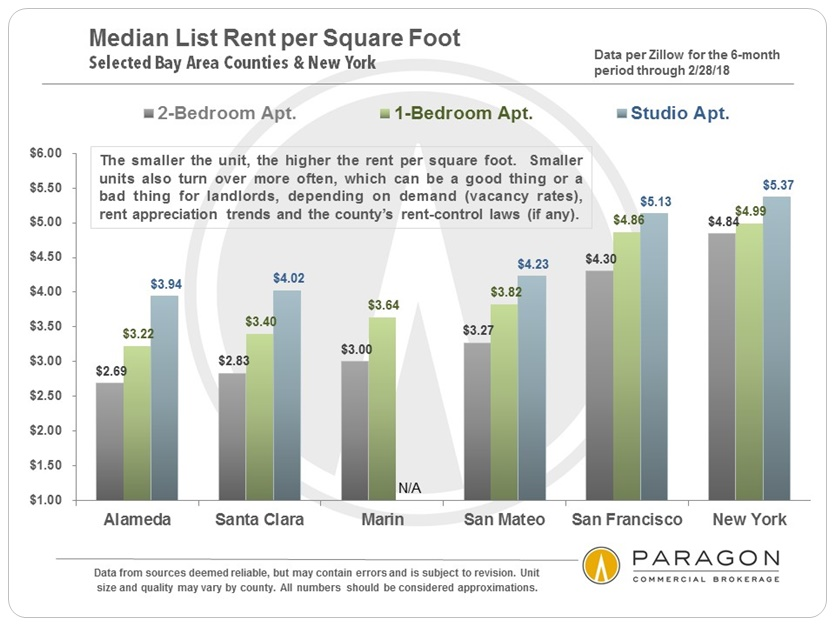 Bay Area Median Rents per Square Foot