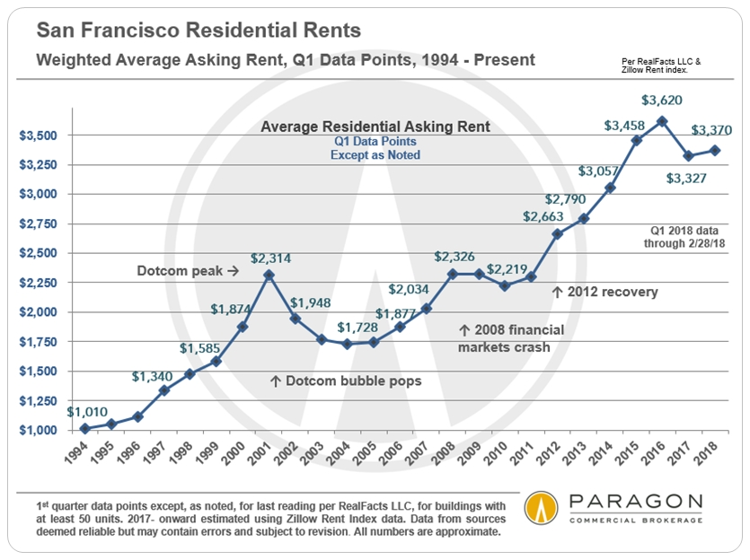 San Francisco Average Asking Rents by Year