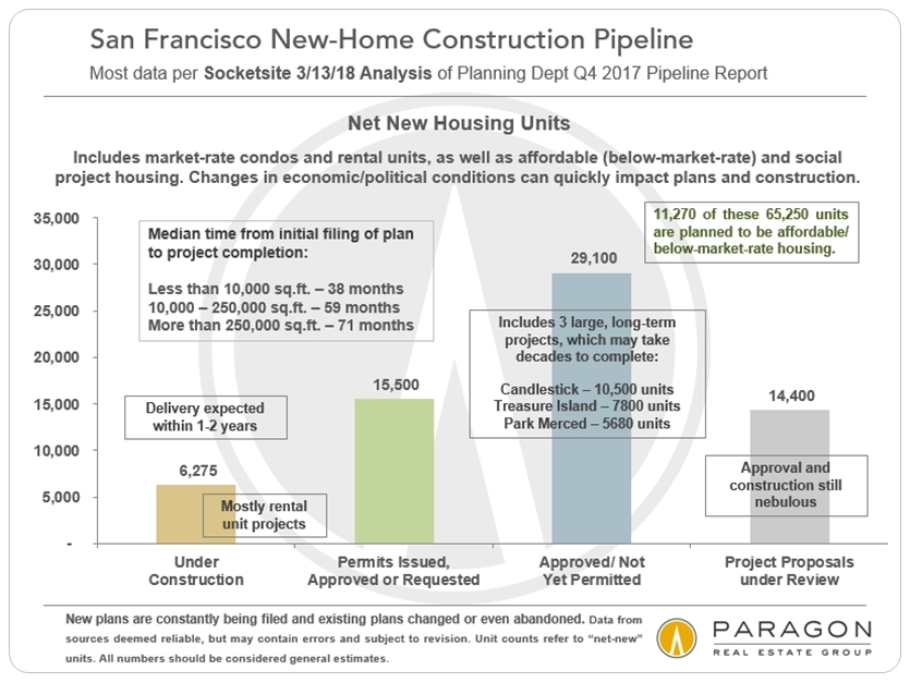 San Francisco Housing Pipeline