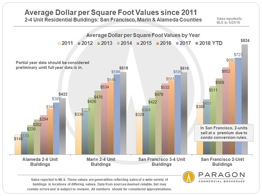SF2-4 Unit Buildings Average Dollar per Square Foot
