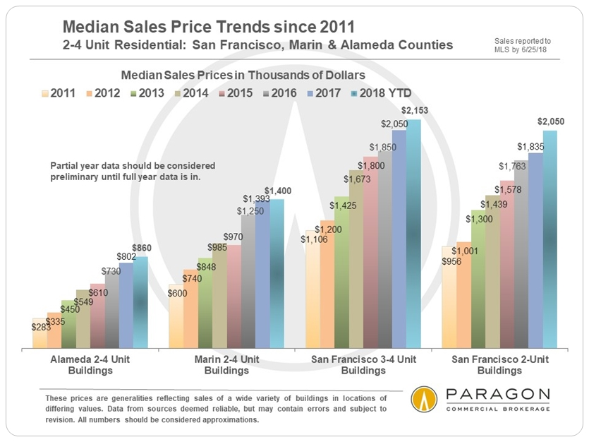 SF 2-4 Units Median Sales Price Trends