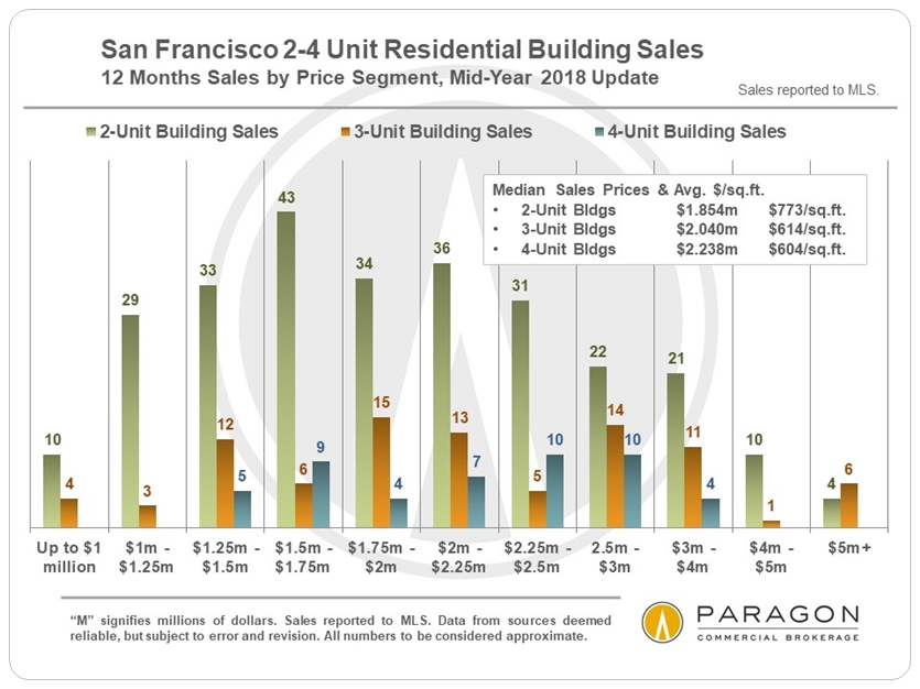 San Francisco 2-4 Unit Building Sales