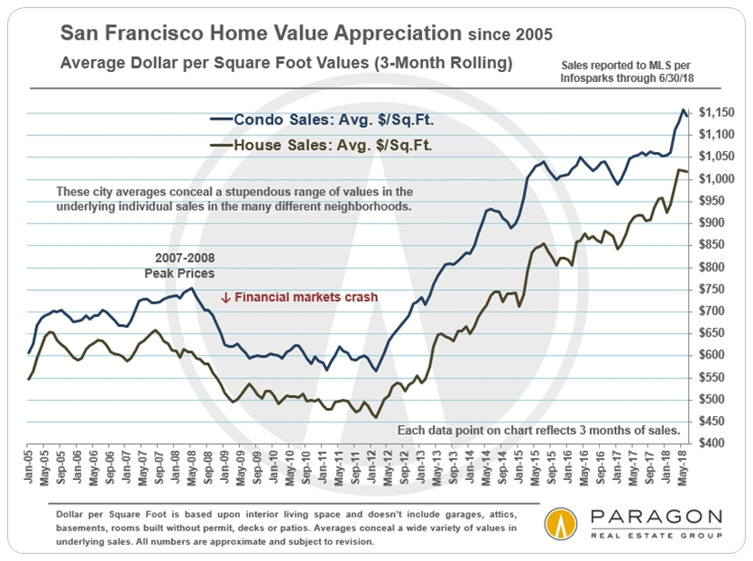 San Francisco Average Dollar per Square Foot