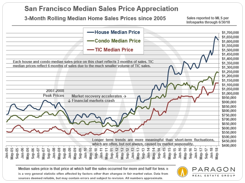 San Francisco Median Home Sales Prices