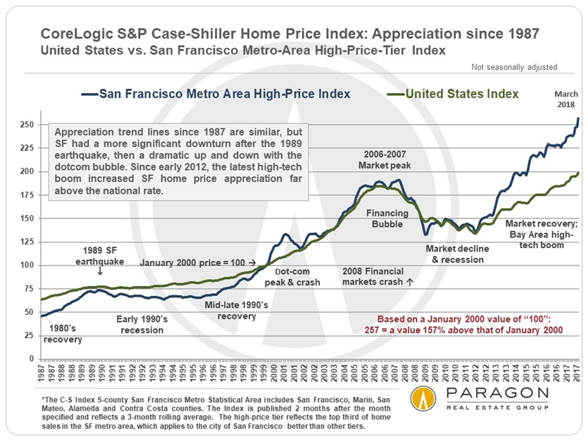Case-Shiller SF Bay Area vs National Home Price Appreciation