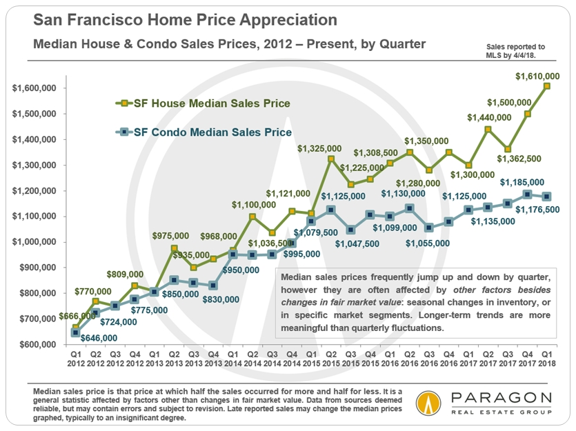 San Francisco median house and condo prices by quarter