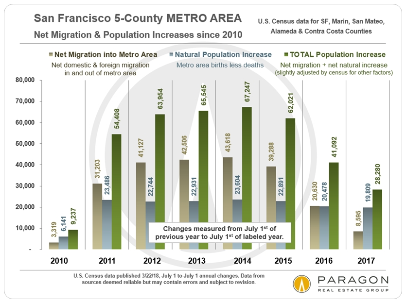 SF Bay Area Migration-Population-Jobs