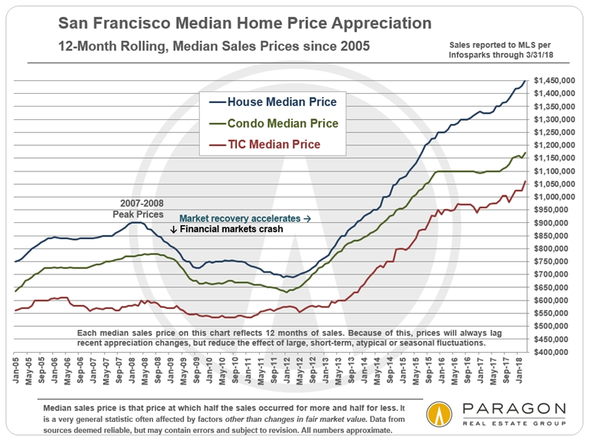 Long-term SF house and condo price appreciation