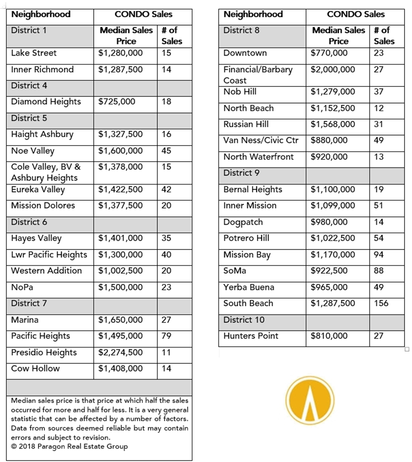 SF Neighborhood Condo Prices