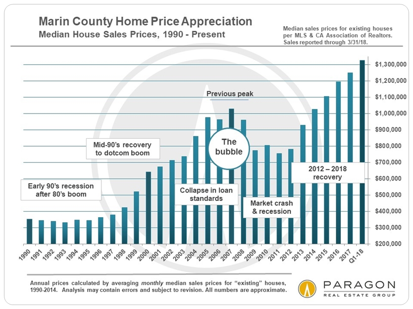 Marin median home price by year