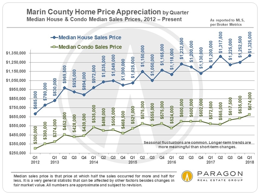Marin house and condo prices by quarter