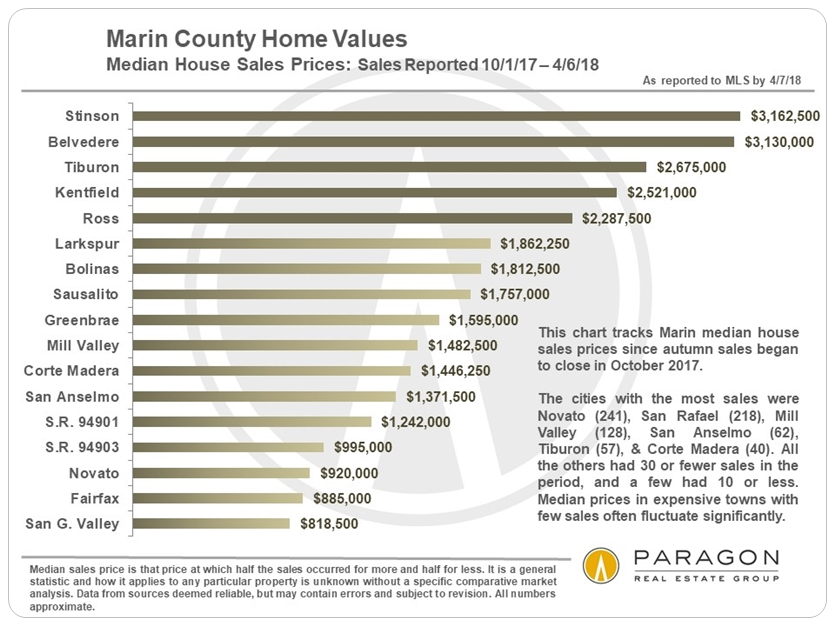 Marin Home Price by City