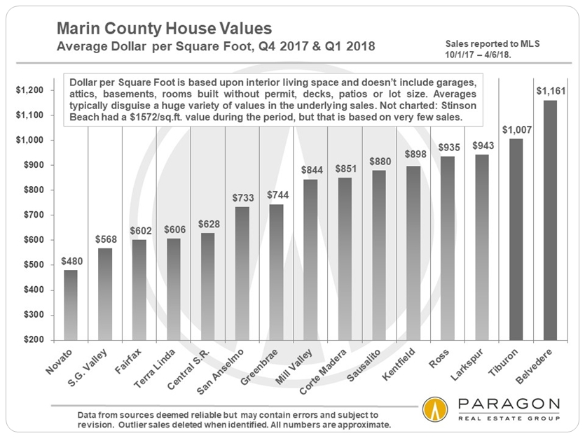 Marin Average Dollar per Square Foot