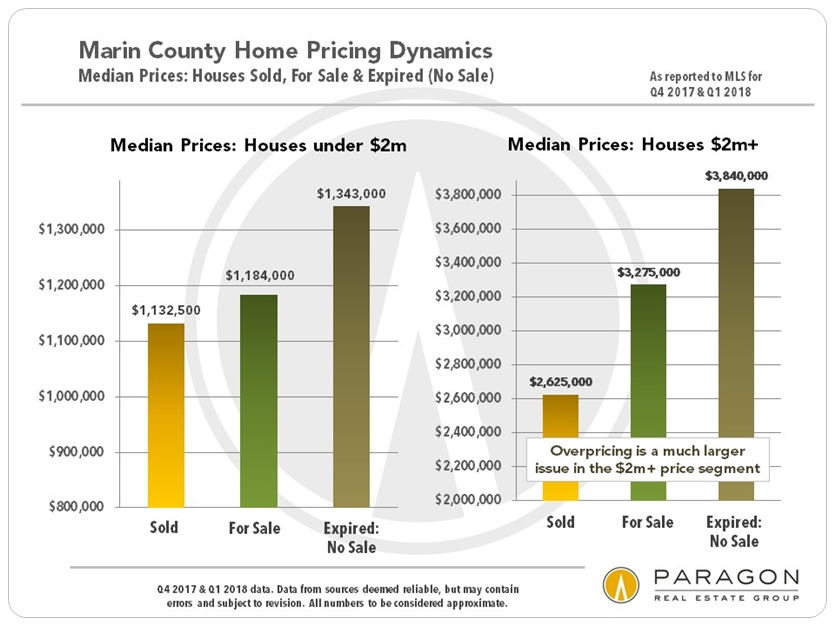 Marin Home Pricing and Overpricing