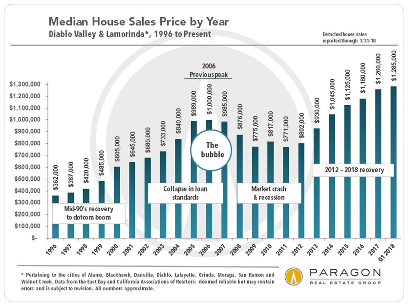 Diablo Valley Median Home Prices by Year