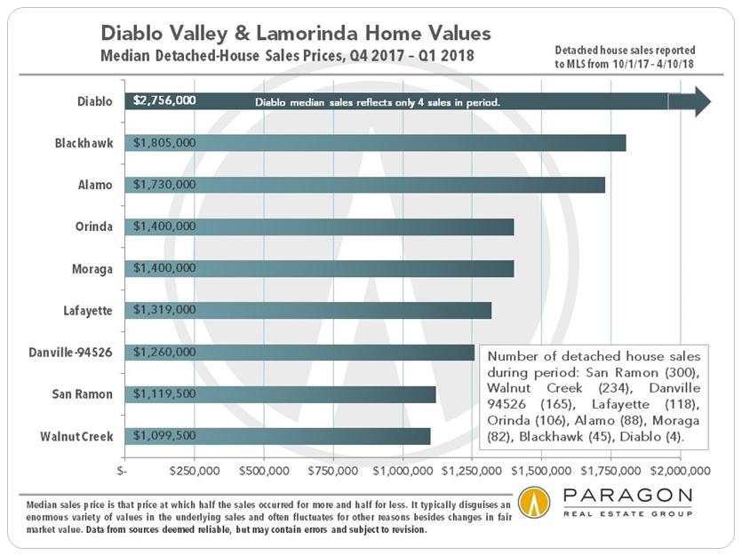 Diablo Valley Home Prices by City
