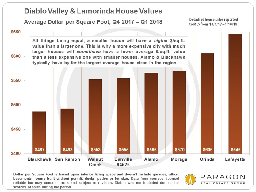Diablo Valley Dollar per Square Foot by City
