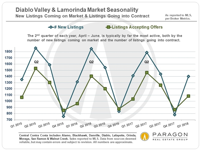 Diablo Valley real estate market seasonality