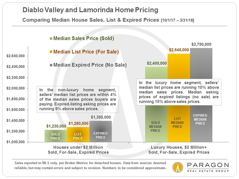 Diablo Valley Pricing and overpricing