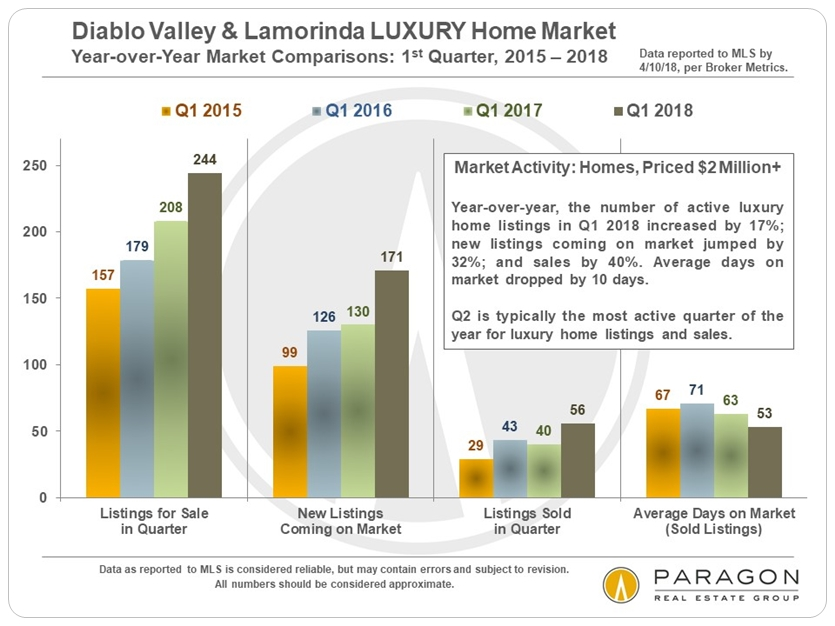 Diablo Valley luxury home market