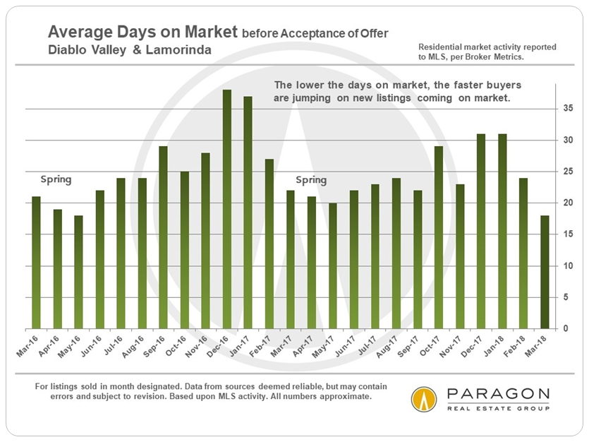 Diablo Valley Average Days on Market