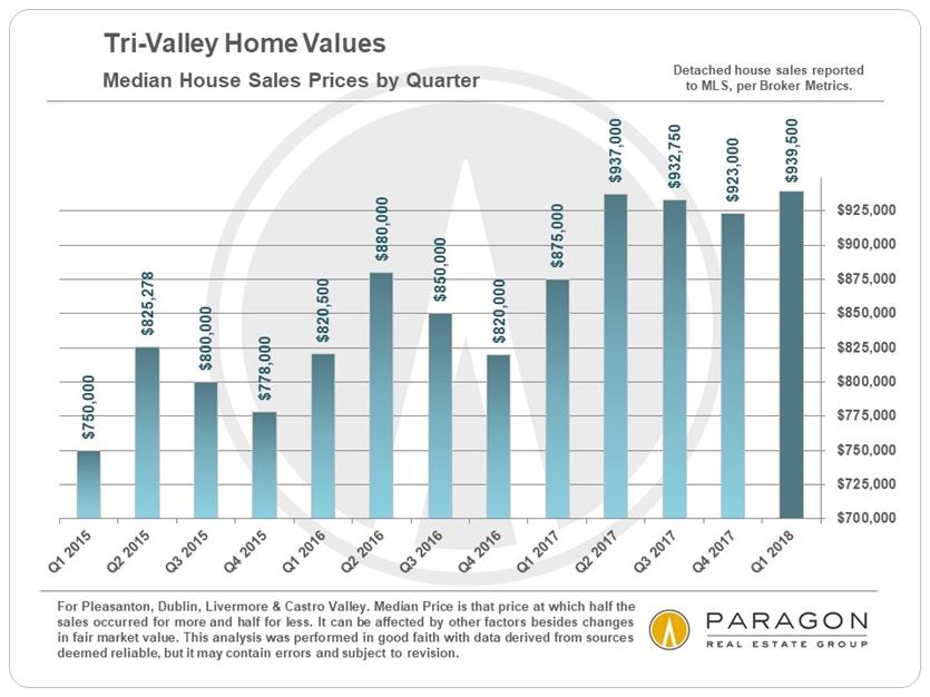 Tri-Valley Median home sales price