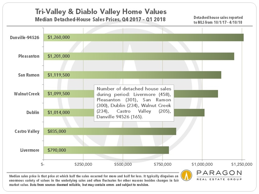 Tri-Valley median house price by city