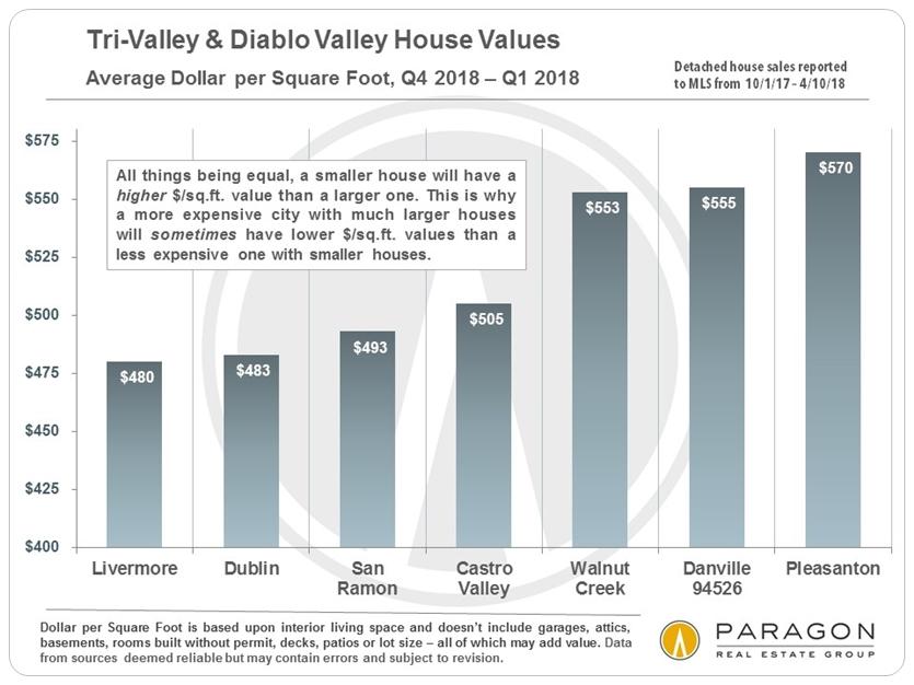 Tri-Valley Average Dollar per Square Foot