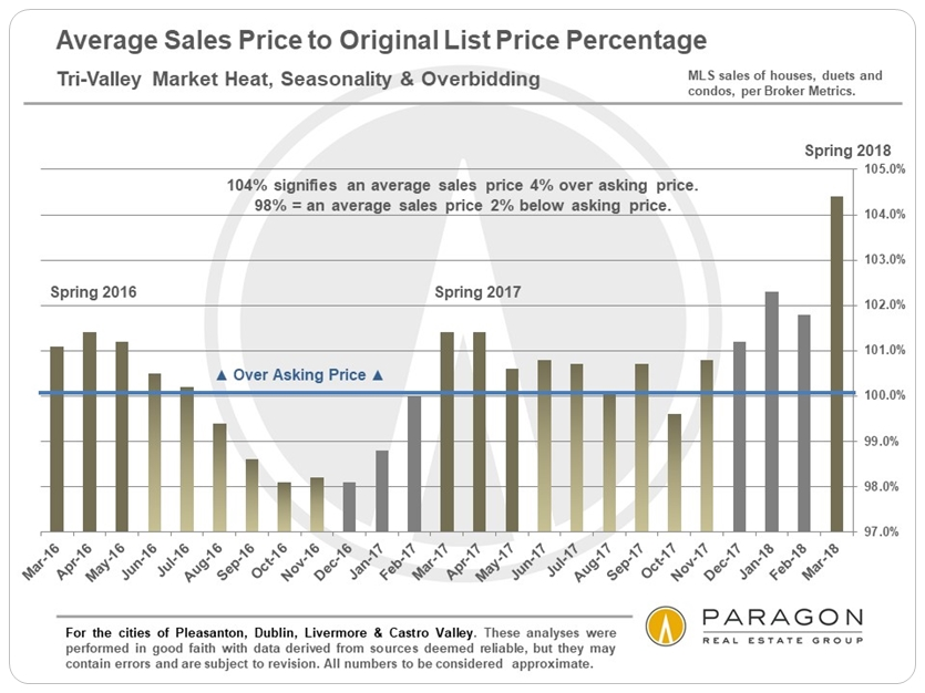 Tri-Valley Sale Prices to List Prices