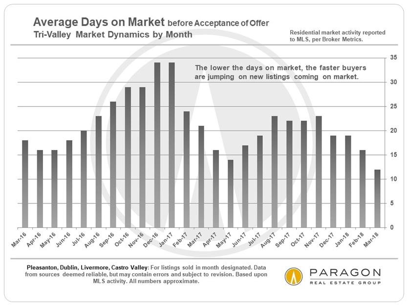 Tri-Valley Average Days on Market
