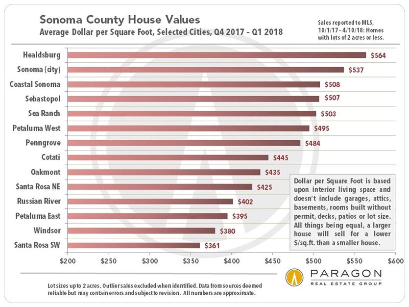 Sonoma County Dollar per Square Foot