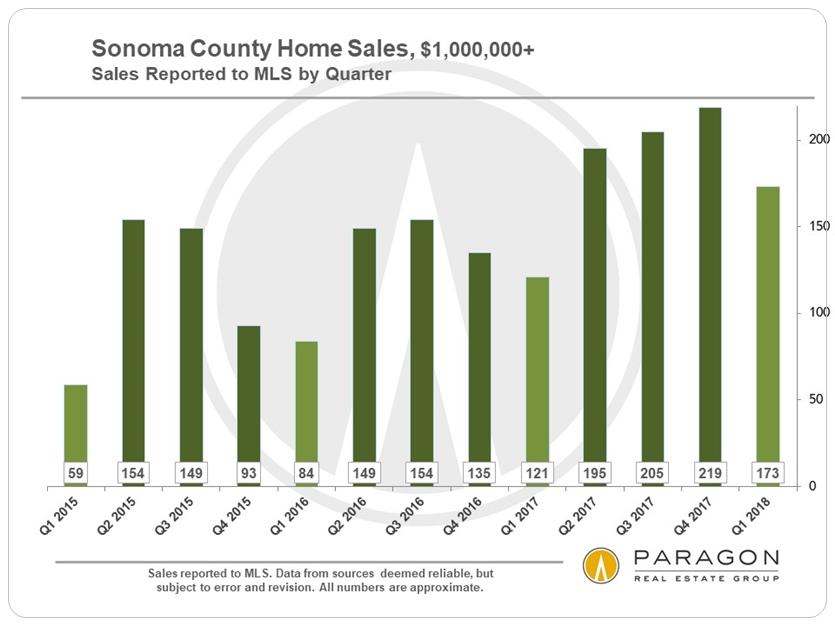Sonoma homes over 1 million dollars