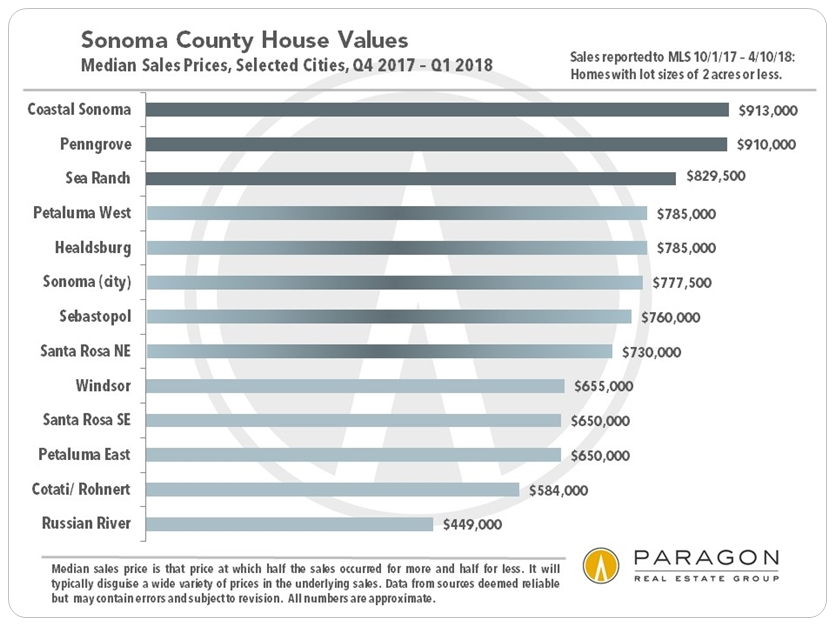 Sonoma County Home Prices by City