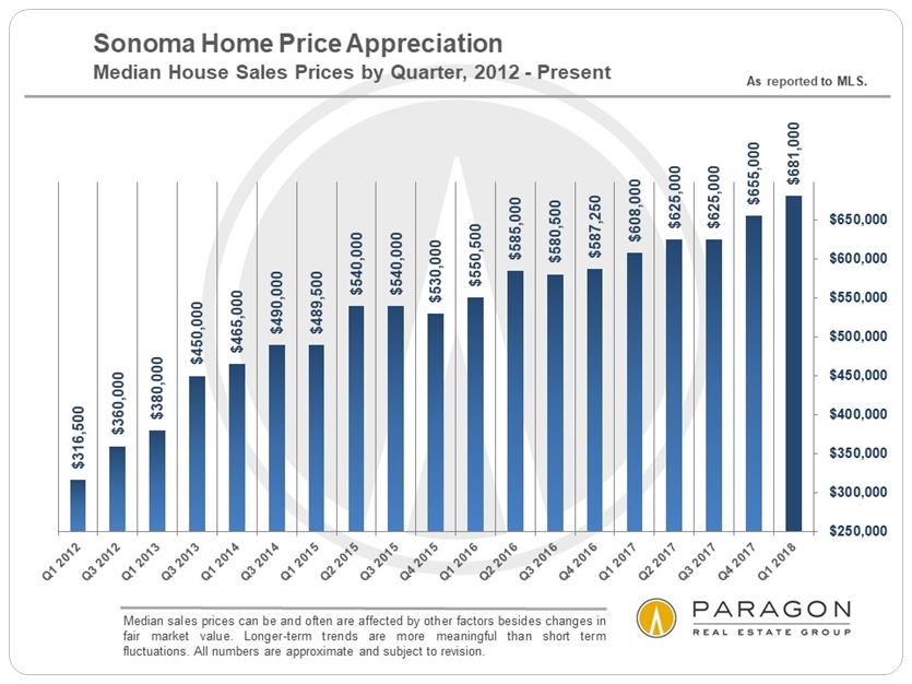 Sonoma median home price by quarter