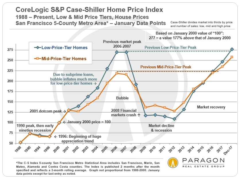 Sonoma County real estate cycles