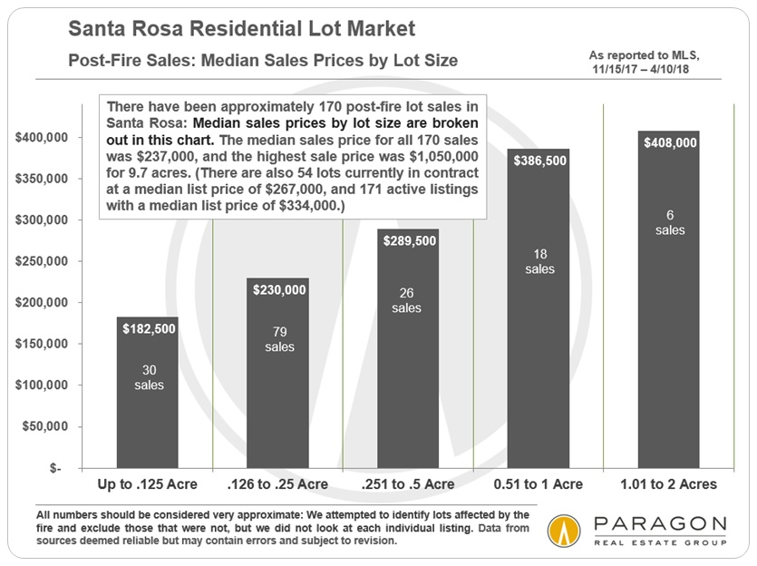 Santa Rosa Post-Fire Lot Sales