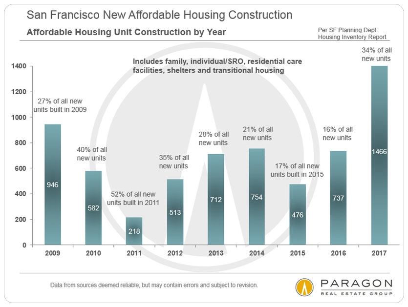 San Francisco Affordable Housing Construction
