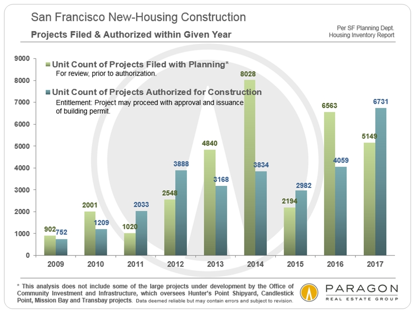 San Francisco New Housing Projects Authorized