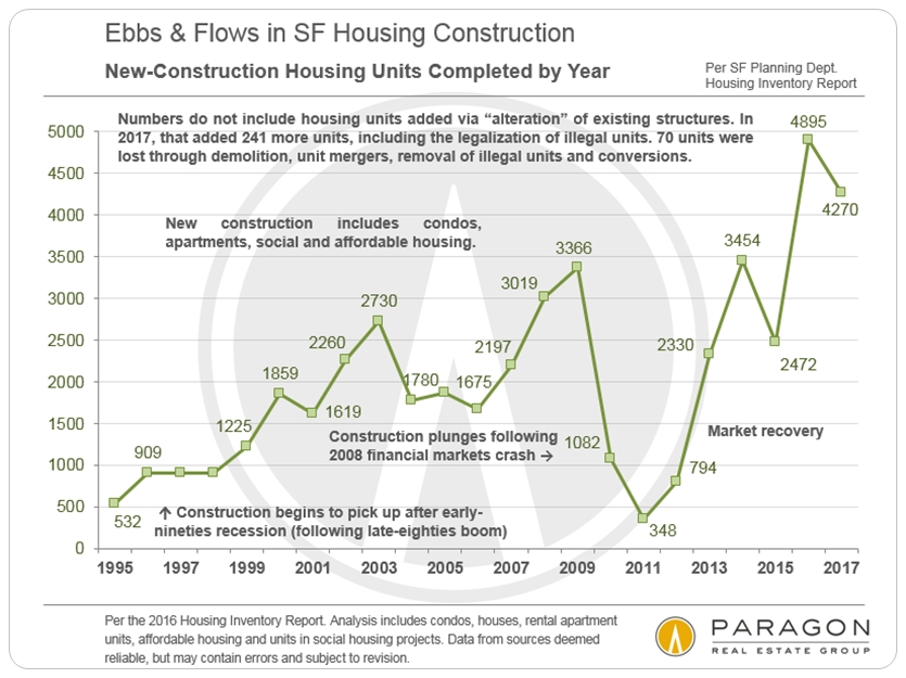 San Francisco New Home Construction by Year