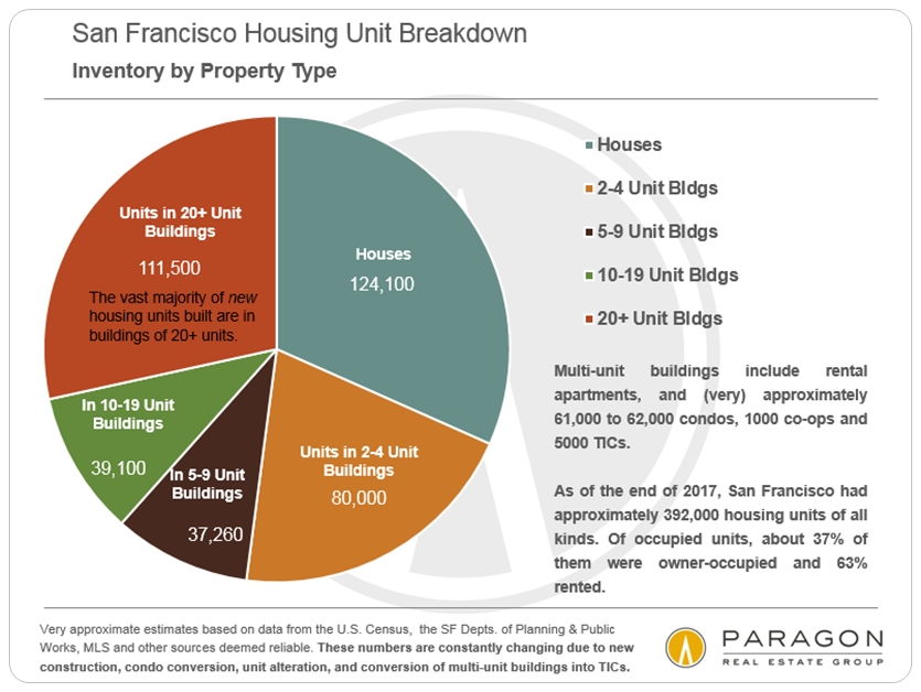 San Francisco Housing Breakdown