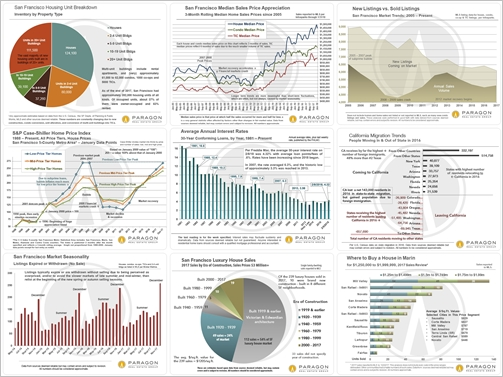 Daily Charts:  Population stats, home prices, interest rates