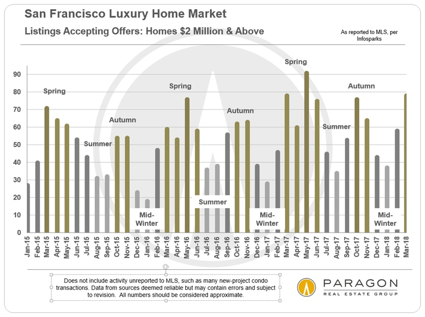 SF Luxury Home Sales by Month